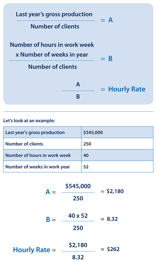 Hourly Rates for Financial Consultants