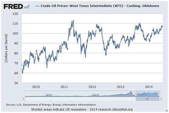 U.S. oil renaissance