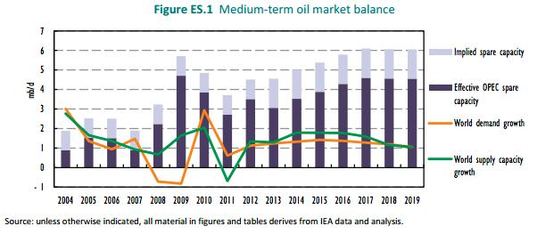 oil_prices_2