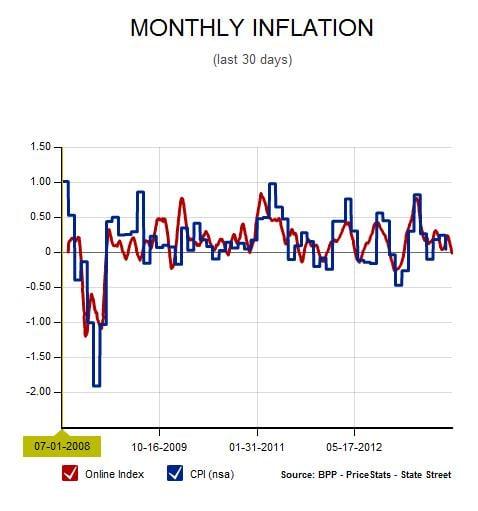 inflation_problem_3
