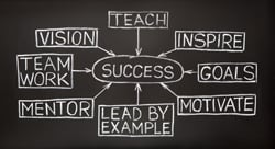 Practices of Successful Advisory Firm Leaders