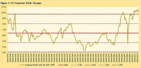profit_margins