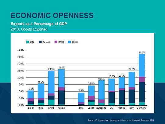 economic future