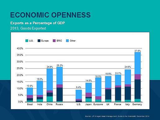 chinas economic restructuring