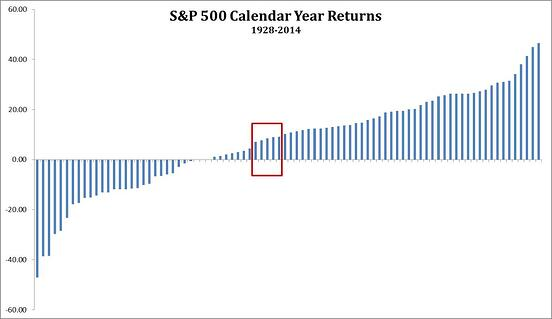 what_will_the_market_return_this_year