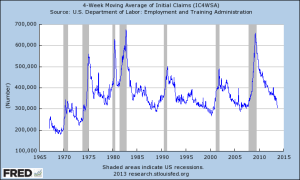4- Week Moving Average of Initial Claims