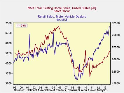 housing slowdown