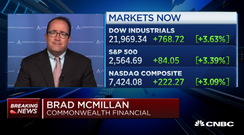 Appearance on CNBC's Power Lunch, March 13, 2020