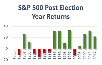 Will we see market volatility in 2020 as a result of political uncertainty and investor bias? Commonwealth's Rob Swanke looks at election-year investing.