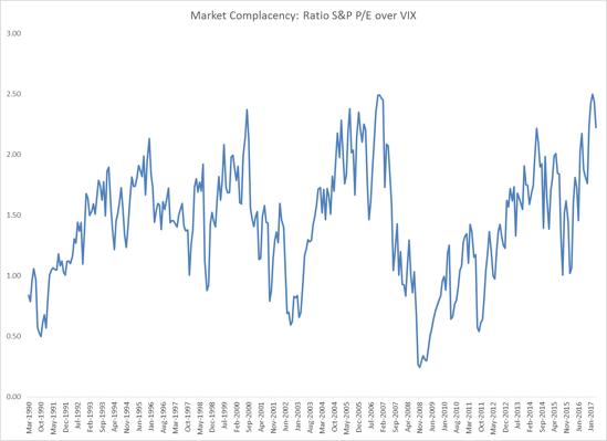 market complacency