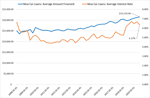What do trends in auto loans and auto loan defaults tell us? Commonwealth's Tom Scarlata considers the number of high-end cars on the road these days.