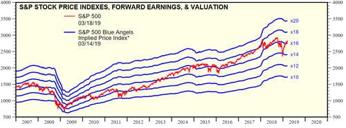 market bounce