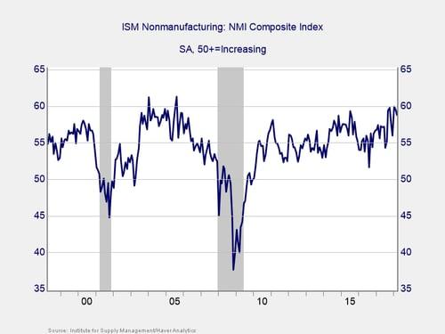 indicator of economic risk