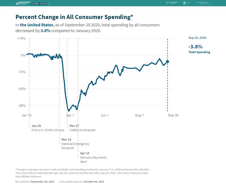 تغییرات هزینههای مصرف کننده