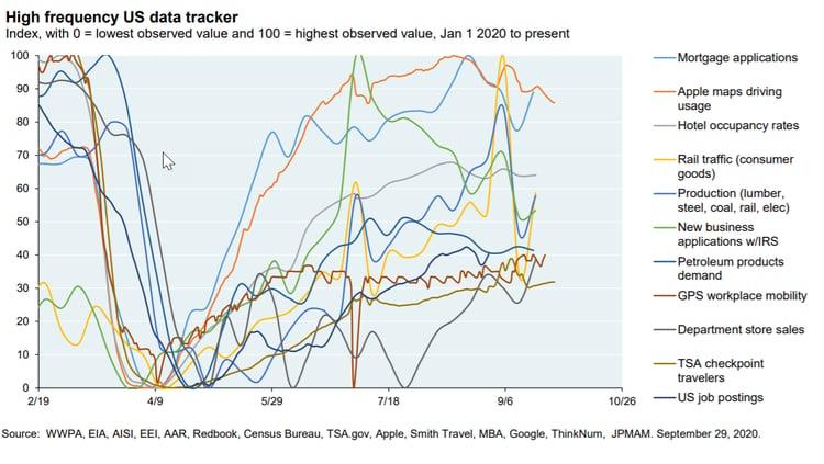داده های فرکانس بالای آمریکا