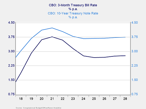 deficit to the debt