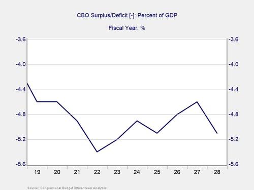 deficit and debt