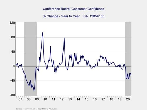economic risk factor