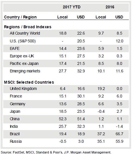 international equities