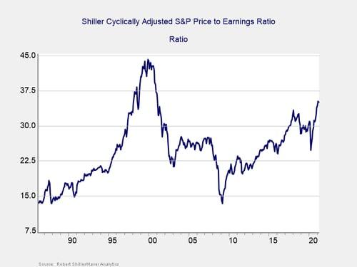monthly market risk update
