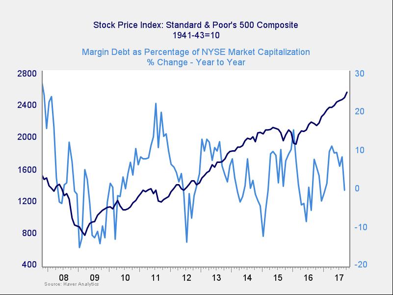 market risk
