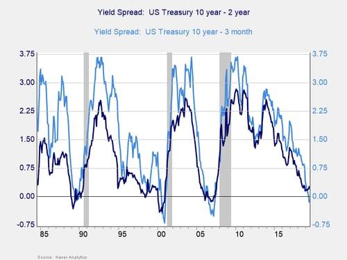 market turbulence