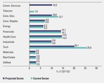 sector change