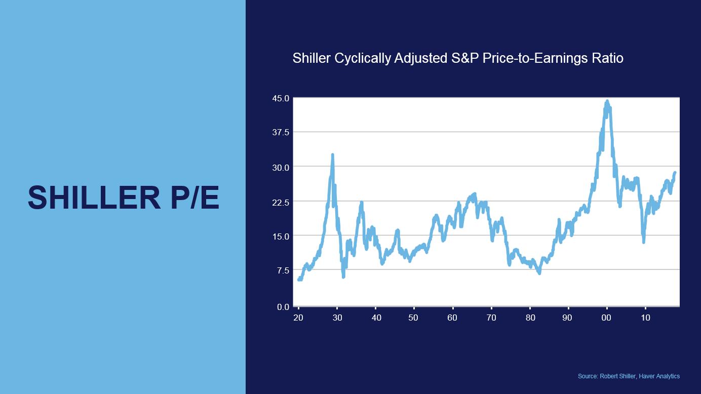 bear market risk factors