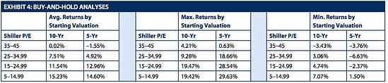 valuations and future returns.jpg
