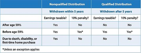 when are Roth IRA distributions tax-free