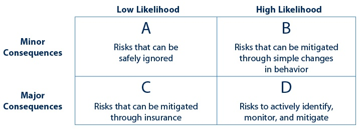 risks in your financial advisory practice