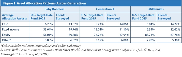 4-17_Investing-Trends_Fig1