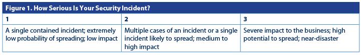 creating an incident response plan
