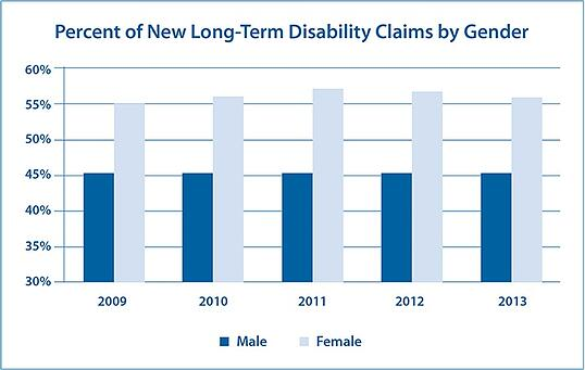 meeting the disability insurance needs of your female clients