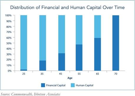 human capital in portfolio design