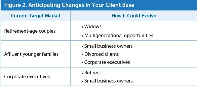 marketing your firm's brand change