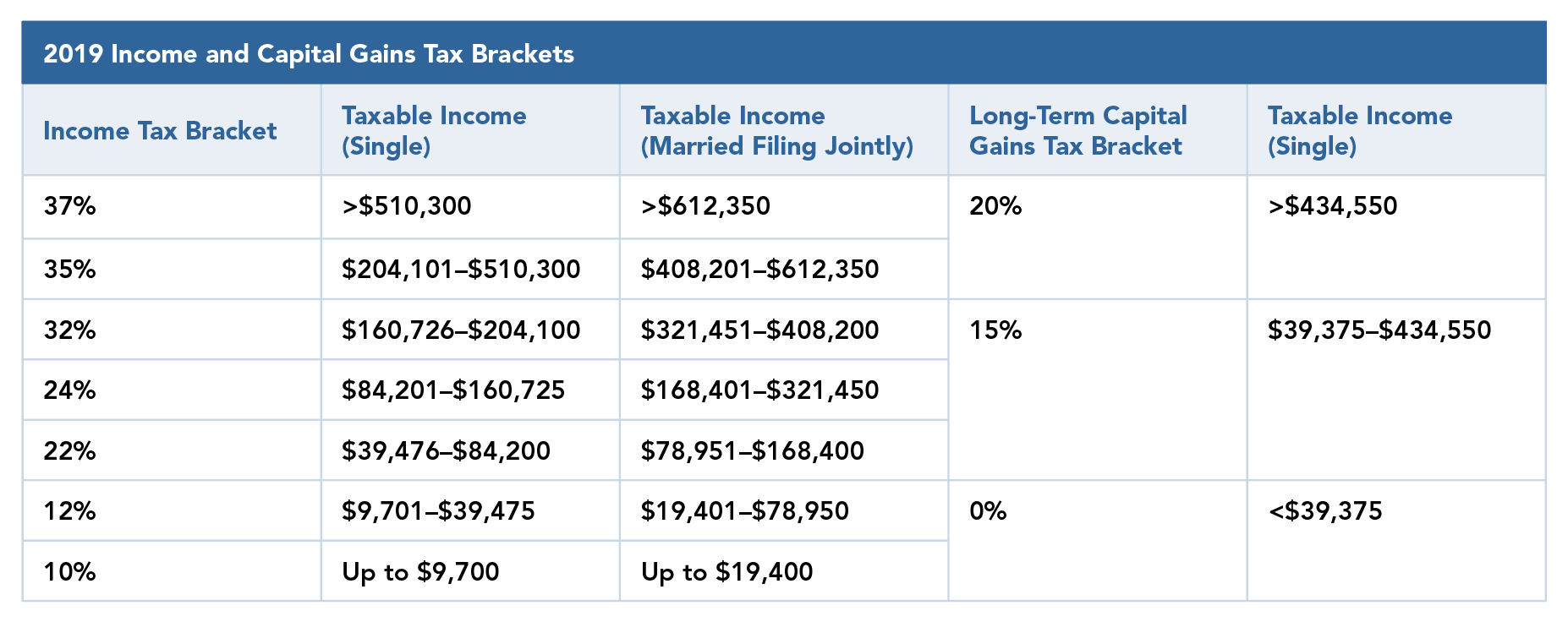 Understanding the Capital Gains Tax - Chart