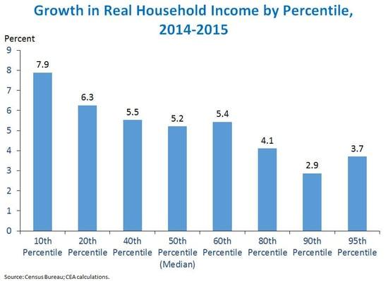 median_income_2.jpg