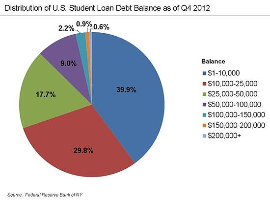 student_loan_problem_5.jpg