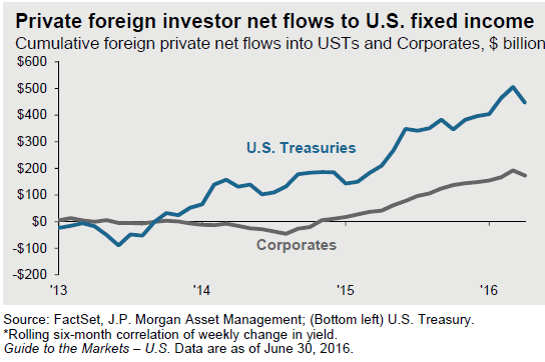 risk-off trade