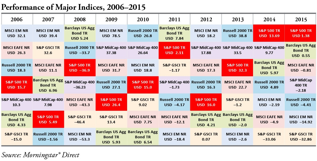 Performance of Major Indices 2006-2015
