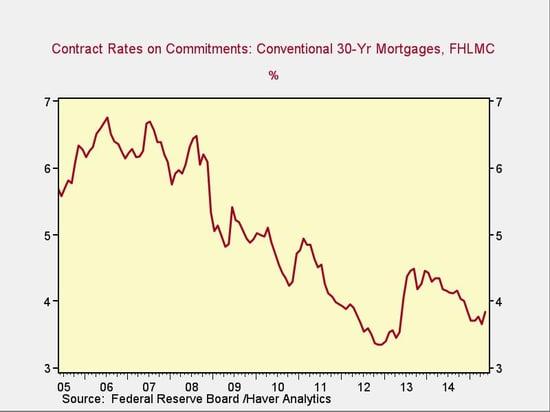 interest_rates-2