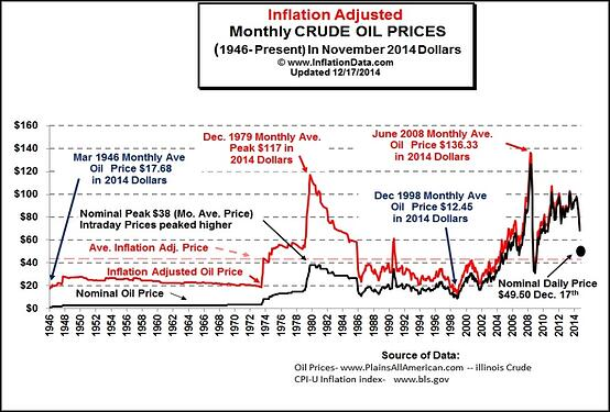 oil_and_commodity_prices_2