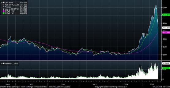 chinese_stock_market