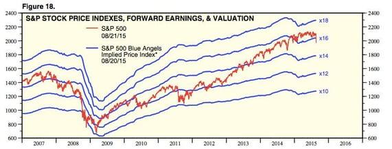market's downside risk