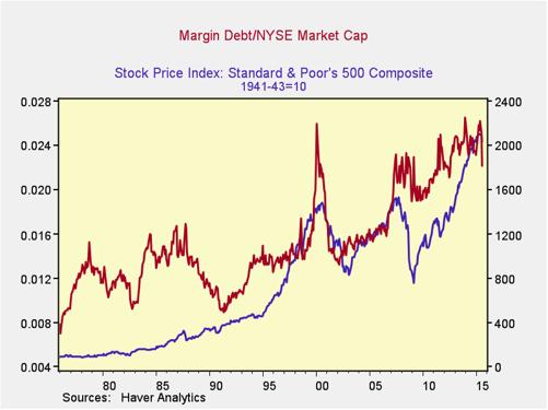 market debt
