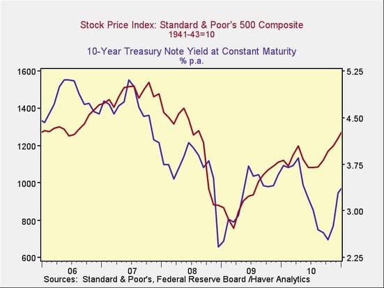 rising_rates_1