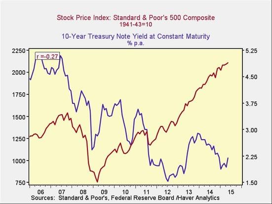 rising_rates_2