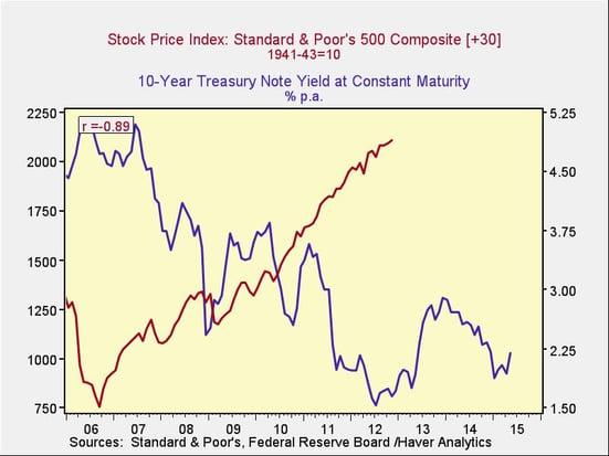 rising_rates_3