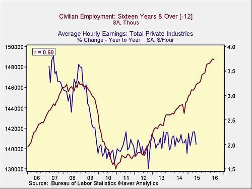 wage_growth_2